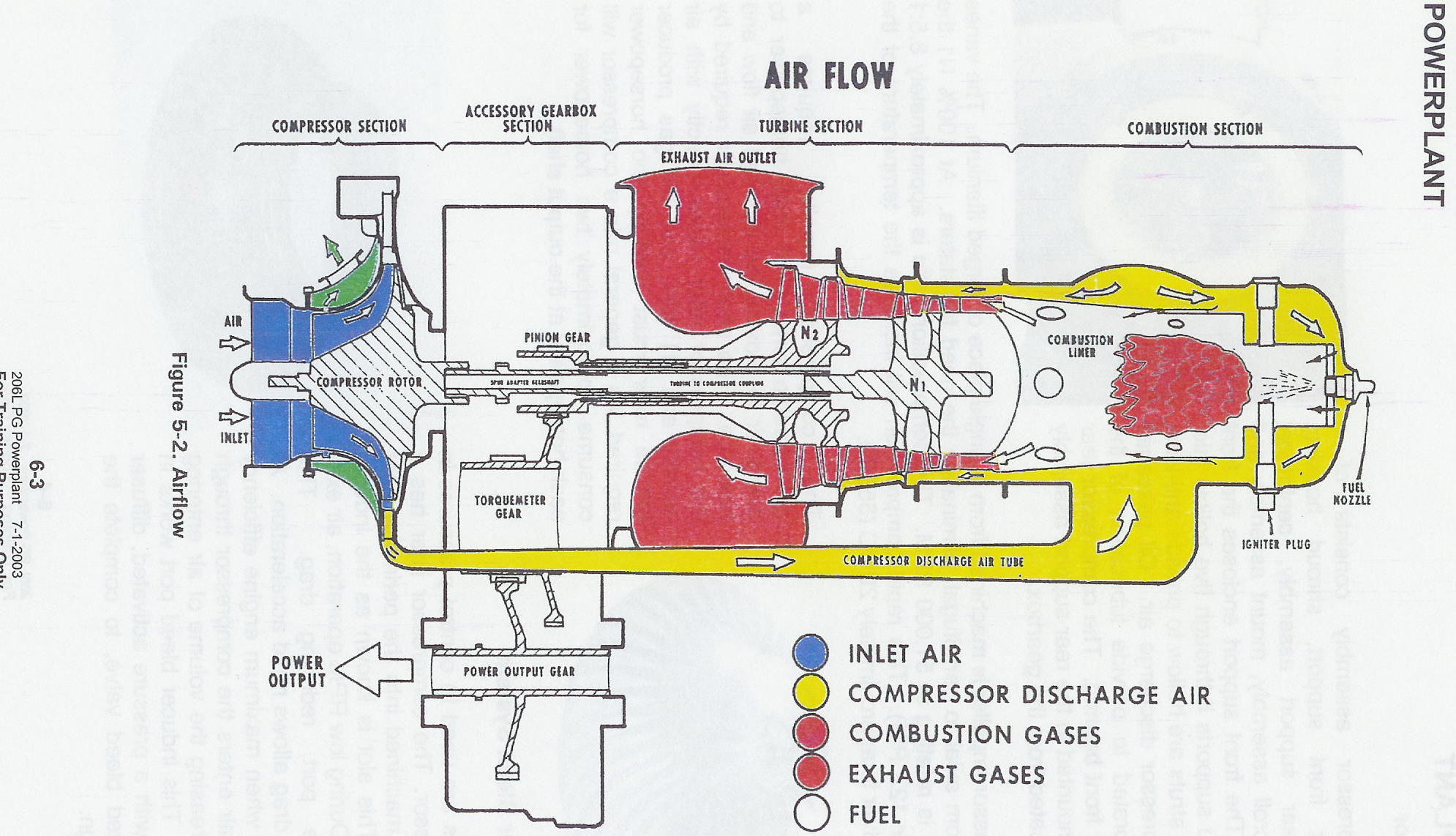 Helicopter Turbine Transition Training Diagram Of A Standard Jet Engine See Figures Instrument And